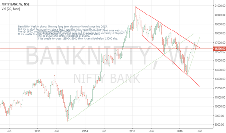 BANKNIFTY: Banknifty Weekly chart shows no clear trend