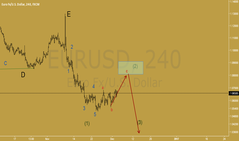 EURUSD: wave 2 had not end yet