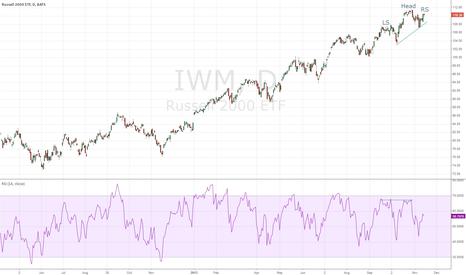 IWM: Smallcap H&S top?