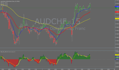 AUDCHF: Relative Strength Index Direction by Nico Muselle