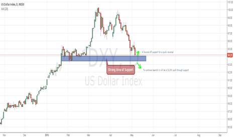 DXY: DXY support