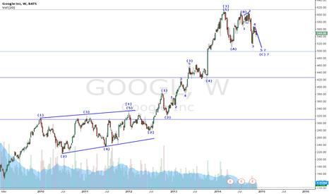 GOOGL: Elliott wave count#Google Inc#