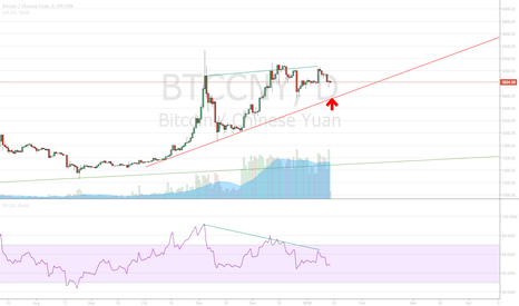 BTCCNY: bitcoin returning to 2500 support line