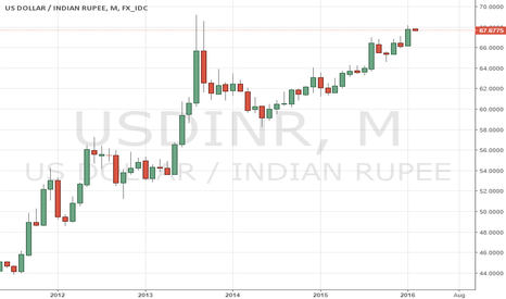 USDINR: USDINR The Upside over