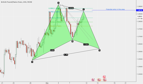 GBPCHF: GBPCHF POTENTIAL PATTERN