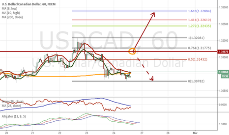 USDCAD: USDCAD: I prefer to Long it