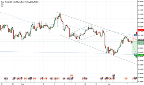 NZDCAD: Descending Channel Opportunity