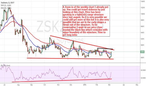 ZSK2016: Soybeans: Possible Upmove Hinted On The Daily Chart