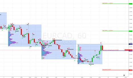 EURCAD: EUR/CAD Покупка по цене 1.41600