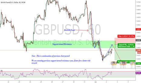 GBPUSD: GBPUSD Hourly Breakdown - Part 2 ( of weekly analysis)