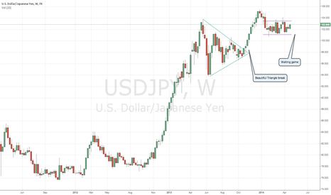 USDJPY: USDJPY Triangle and Congestion