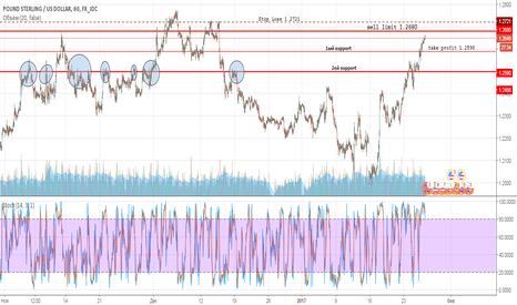 GBPUSD: GBP/USD sell limit 1.2680