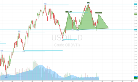 USOIL: HS ... forming right shoulder ?
