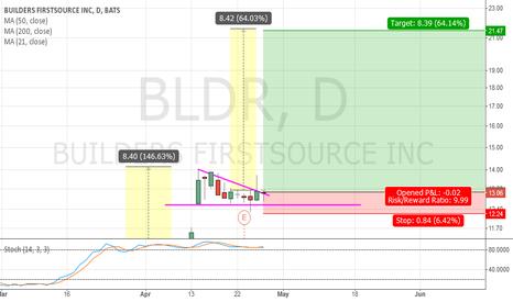 BLDR: $BLDR Long