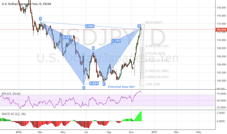 USDJPY: USDJPY  D1 Bear BAT completed