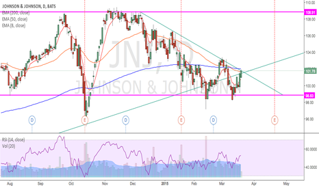 JNJ: waiting for bearish confirmation.
