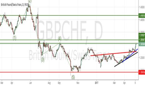 GBPCHF: GBPCHF (Stall Neutral)