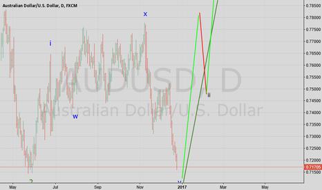 AUDUSD: AUS USD Daily Chart Wave Count