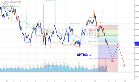 EURAUD: Euraud Swing trade Options