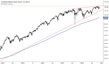 QQQ: Rotate out of technology