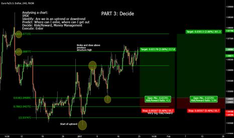 EURUSD: Part 3 : Decide, risk/reward