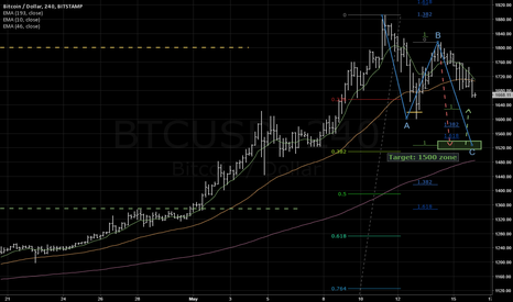 BTCUSD: What's going on? Elliott waves corrective ABCD pattern.