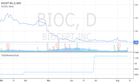 BIOC: Biocept - Buy the negativity.  The revenue doesn't mind.