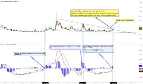 VIX: VIX Monthly Chart Long Term Breakout Scenario