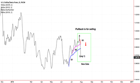 USDCHF: US Dollar v Swiss Franc: MIDAS Technical Analysis