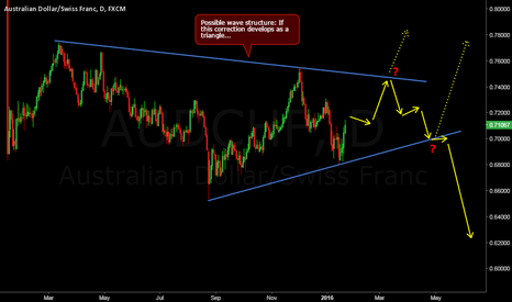 AUDCHF: AUDCHF Triangle in the making?