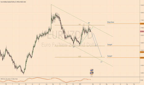 EURNZD: Analysis and plan - SHORT EURNZD