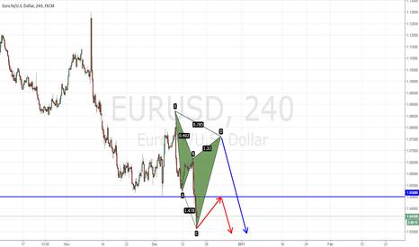 EURUSD: EURUSD Strong sell at 1.0500