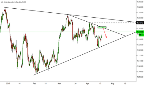 USDCAD: USDCAD IN TRIANGLE