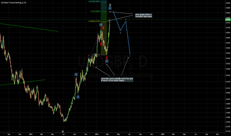 USDGBP: Strong USD versus GBP -> wave 5 in progress