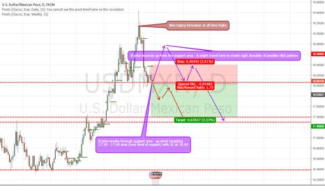 USDMXN: Short Peso on break through support level targeting 17.40 level