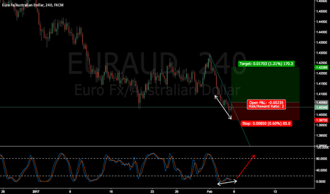EURAUD: EURAUD wait for breakout and confirmation