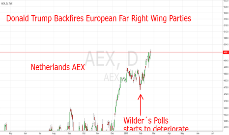 AEX: Pro´s Betting On Victories Of Far Right Wing Parties.