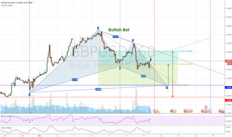GBPUSD: GBPUSD #H1 - Bullish Bat - Long