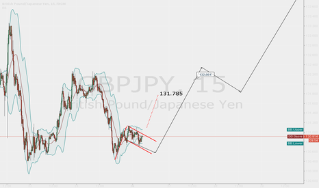GBPJPY: First target 131.785