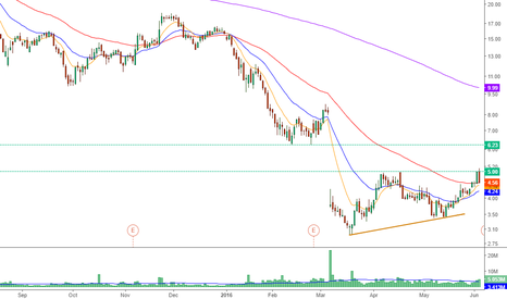 CLDX: $CLD Nice pattern before it close th big gap