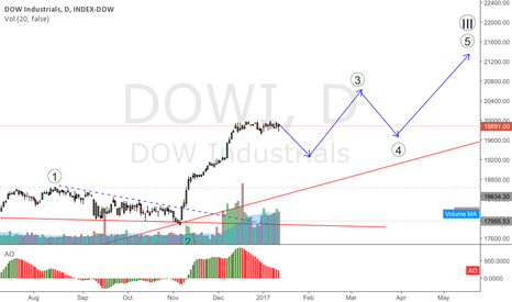 DOWI: DOWI stalling at 2000 - retracement expected go gain momentum