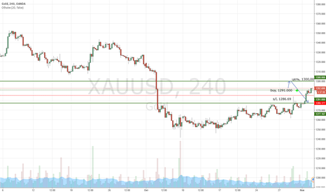 XAUUSD: Рост золота до 1300