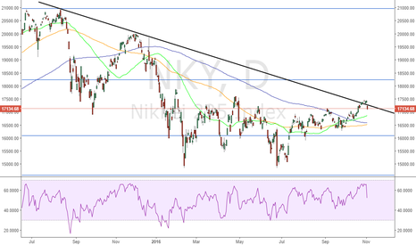 NKY: Failed Breakout in Nikkei