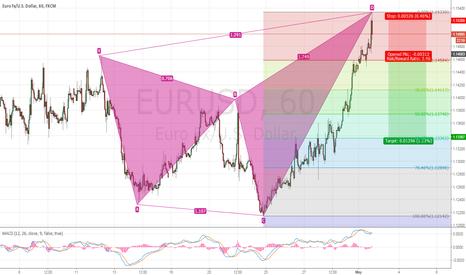EURUSD: EUR/USD - Shark Pattern