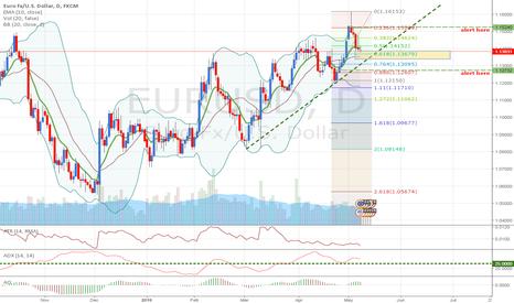 EURUSD: EURUSD: Buying on uptrend dips