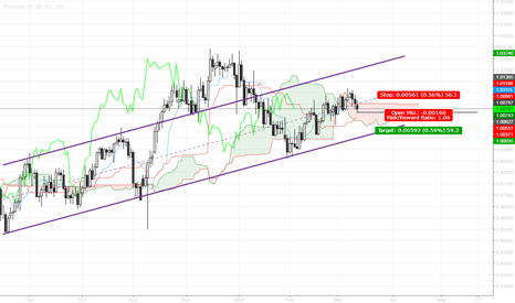 USDCHF: Franc - Failure breaking through channel, Limit order advised