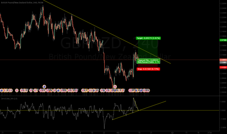 GBPNZD: GN LONG!