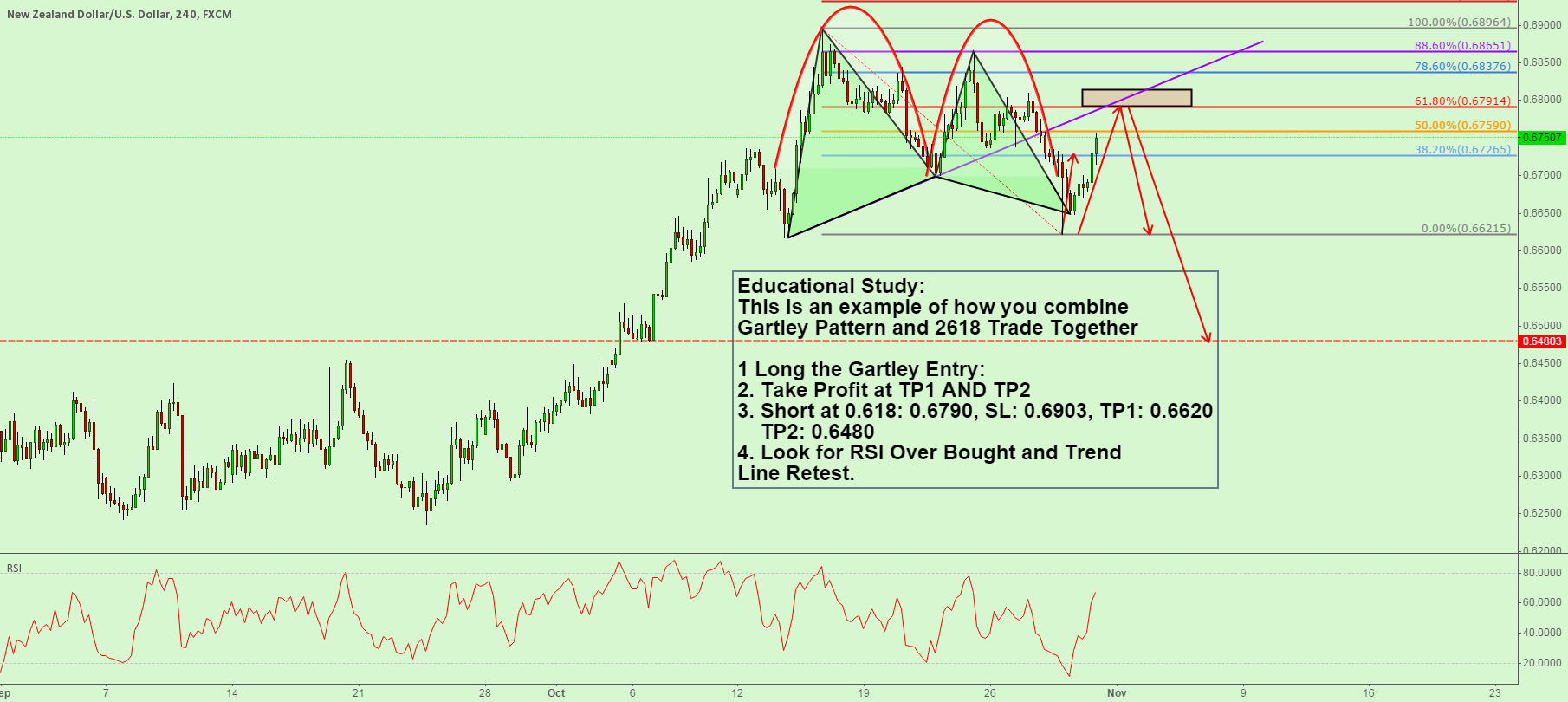 Educational Study: Gartley + 2618 Combo Trade!