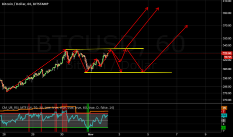 BTCUSD: BTCUSD: Possible Short Entry