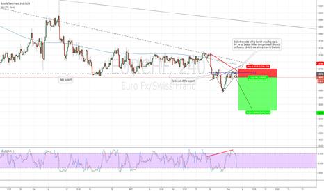 EURCHF: EURCHF breakout continuation trade